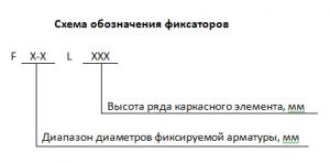 Рисунок 2 - Схема обозначения